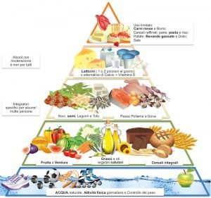 La piramide alimentare e gli alimenti della dieta sana